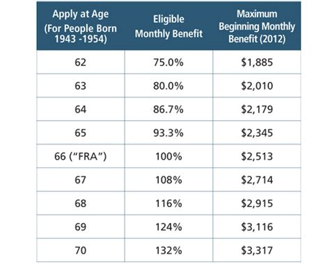 social security table for retirement social security payment schedule by age how to retire strong