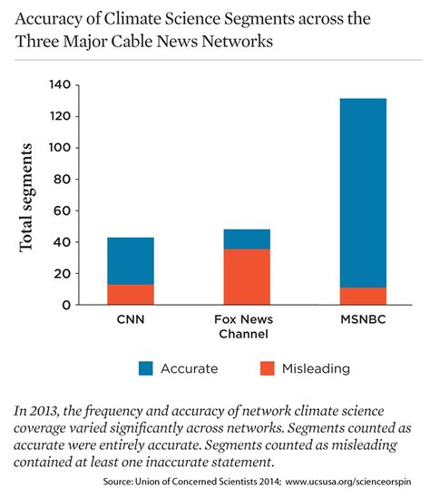 News Coverage Changes And So Science Or Spin Assessing The Accuracy Of Cable News Coverage Of Climate Science