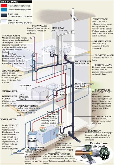 best 25 plumbing ideas on water plumbing