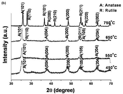 xrd pattern of anatase tio2 effect of k doping on the phase transformation of tio2