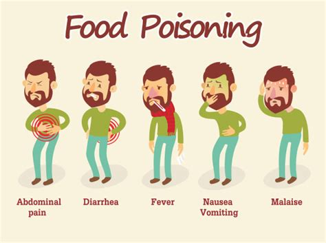 food poisoning symptoms food poisoning causes symptoms treatment hicare