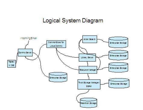 is design logical tivoli storage manager ibm content manager system