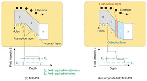 pin diode band structure high speed photodetector technologies ntt technical review