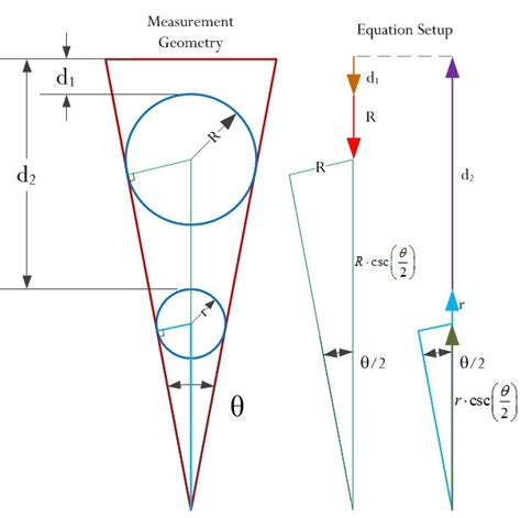taper measurement using gage balls math encounters blog
