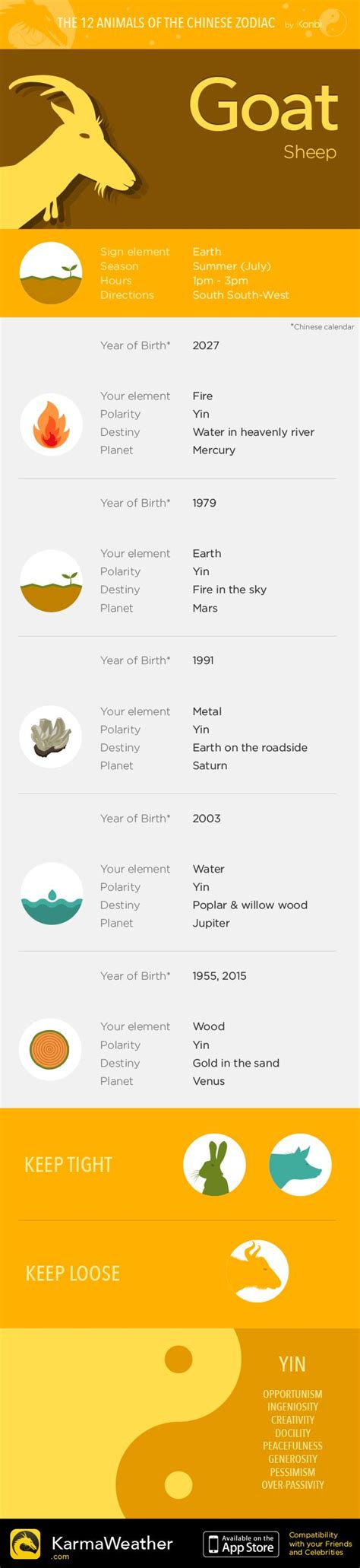 25 best ideas about chinese zodiac signs on pinterest