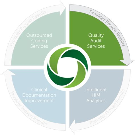 Quality Auditor by Ovation Quality Audit Services