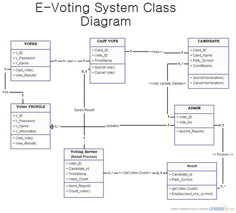 design online voting system uml diagram online voting system gallery how to guide