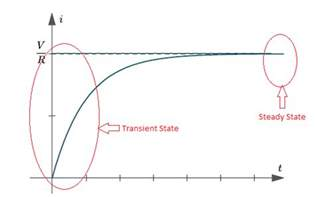 steady state voltage of inductor concept of transient state and steady state etrical