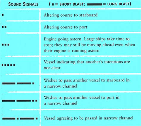 narrow boat horn signals irpcs colregs maritime navigation rules of the road
