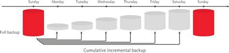 image gallery incremental backup