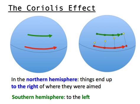 affects meaning the coriolis effect has to do with things in