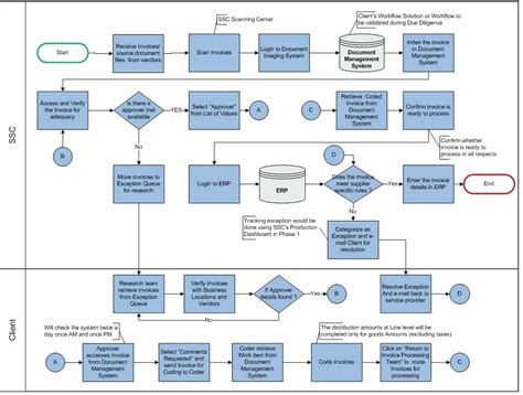 sap invoice approval workflow process the invoice process flow invoice process in sap mm