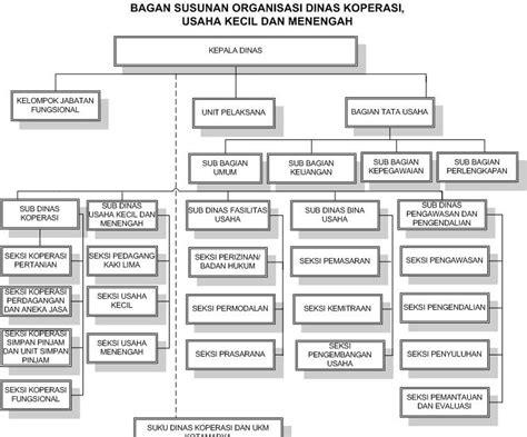 koperasi mandalahurip contoh struktur organisasi koperasi