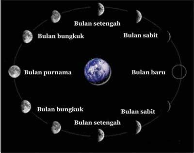 fisika yummy fase fase bulan