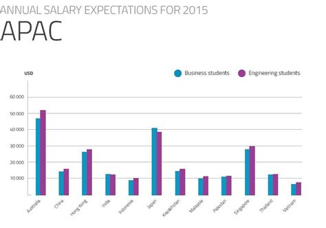 Salary Of Cfa Plus Mba In New York by Students With Low Salary Expectations Will Bankers