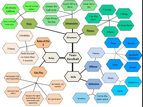 create a concept map free concept map bloom s taxonomy for team handball