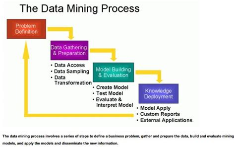 data mining process diagram the data mining process data science association