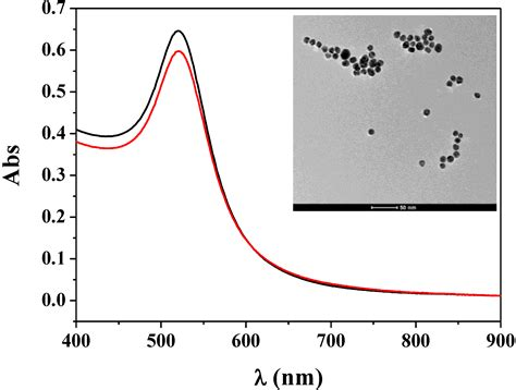 Mba Uv by Materials Free Text Synthesis Of Water Dispersed