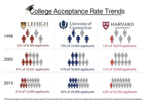 When Do College Acceptance Letters Go Out 2016 Increase In College Applicant Pool Leads To Falling Acceptance Rates Inklings