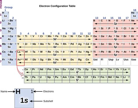 Pigeon Dot Silicon L 3s 6 4 electronic structure of atoms electron configurations