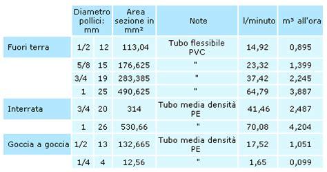 portata container pressione portata