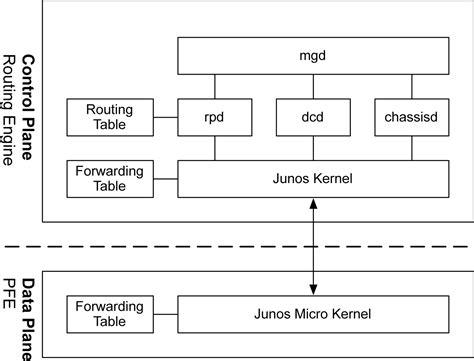free forwarding software 1 juniper qfx5100 architecture juniper qfx5100 series