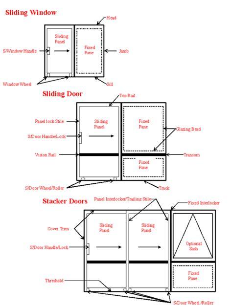 Parts Of A Sliding Glass Door Glossary Sliding Windows Doors Stackers Bradnams