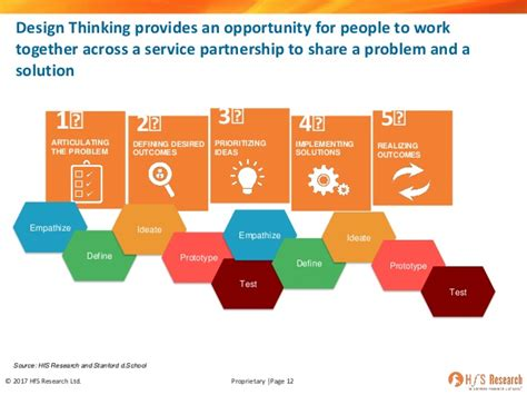 design thinking in business hfs webinar what s real about design thinking in business