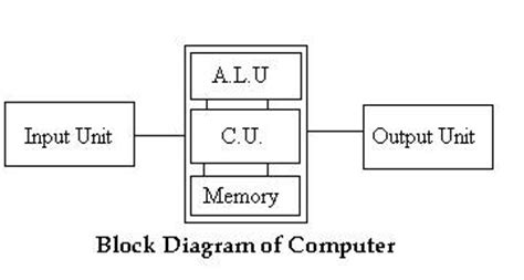 draw a block diagram of computer introduction of computer