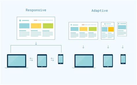 adaptive layout web design how to choose between adaptive web design and responsive