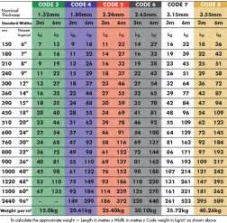 conversion table weight