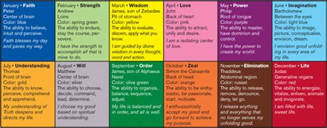 List Of Colours And Their Meanings by Twelve Powers Spiritual Tools For An Abundant Life Unity