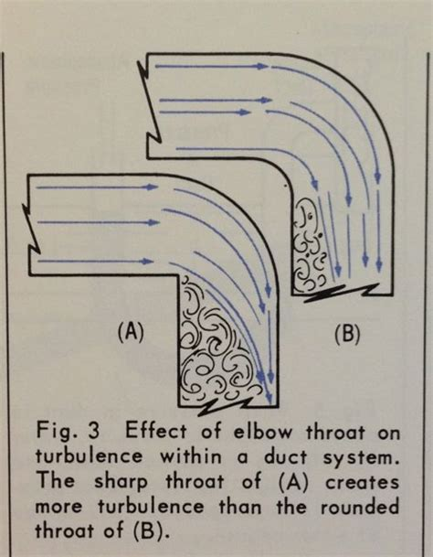 pressure reading in a ducting the two primary causes of reduced airflow in ducts ie3