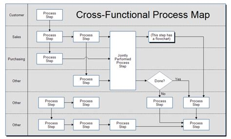 process mapping software free nine technologies transforming the supply chain part 2