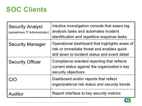 Soc Presentation Building A Security Operations Center Soc 1 Report Template
