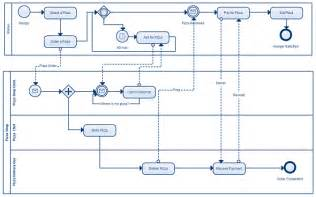 Business Process Model Template by Freak2code Business Process Modeling Just Got Easier With