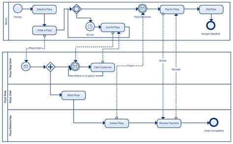 Business Process Model Template business process modeling just got easier with creately