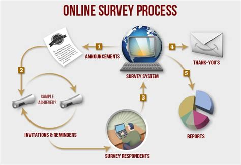 Online Survey Questionnaire - online surveys most economical means of gathering feedback