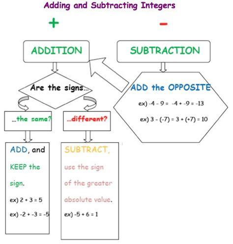 diagram math subtraction 280 best images about math interactive notebook pages on