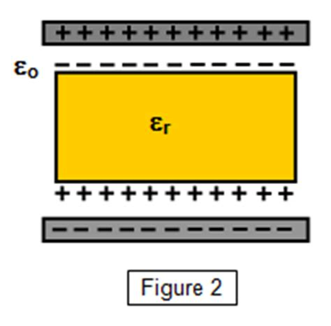 parallel plate capacitor dielectric polarization schoolphysics welcome