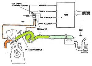 Exhaust Recirculation System Pdf P2413 Honda Exhaust Gas Recirculation System Malfunction