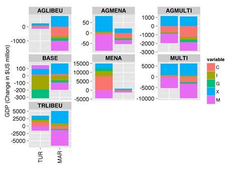 ggplot theme vjust r ggplot stacked barplot stack overflow