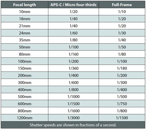 shutter speed chart photography guide updated 2018 how to take beautiful photos in low light the creative