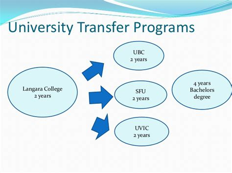 Transfer Credits Between Mba Programs by Post Secondary Education Vsb Education Career Centre
