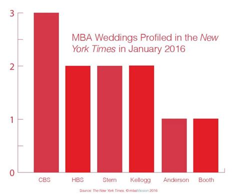 Mba Consultant Rankings by Business School Admissions Mba Admission
