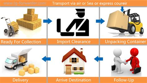 door services express courier fast delivery from china to sweden