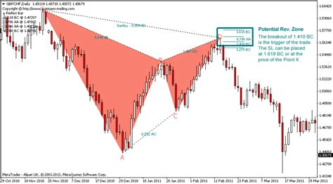 gold harmonic pattern harmonic indicator forex gold trading k 234 nh th 244 ng tin