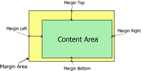 margin typography wikipedia margins tag wiki stack overflow