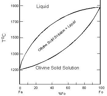 solid solution phase diagram silicate structures neso cyclo and soro silicates