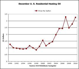 ct home heating prices connecticut heating